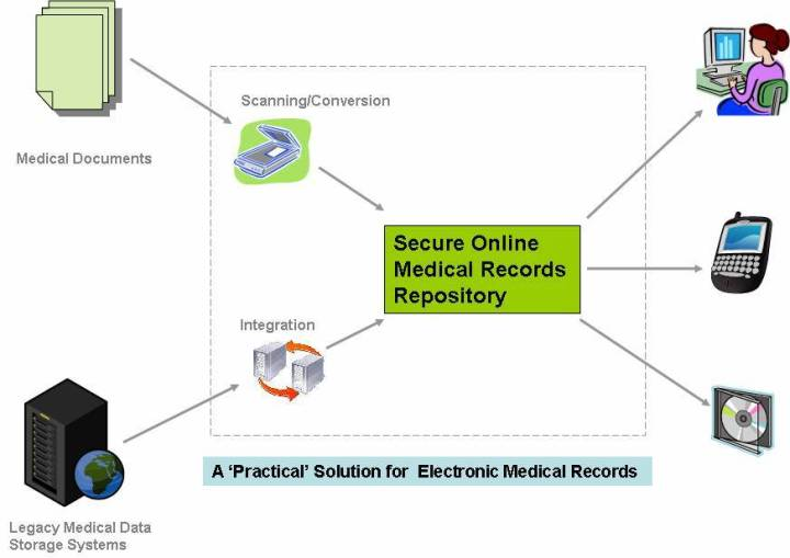 Electronic Medical Records - A Practical Solution
